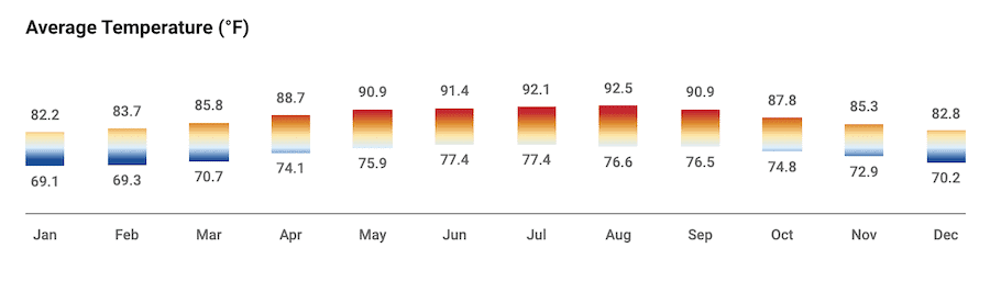 Average weather year-round for Tulum