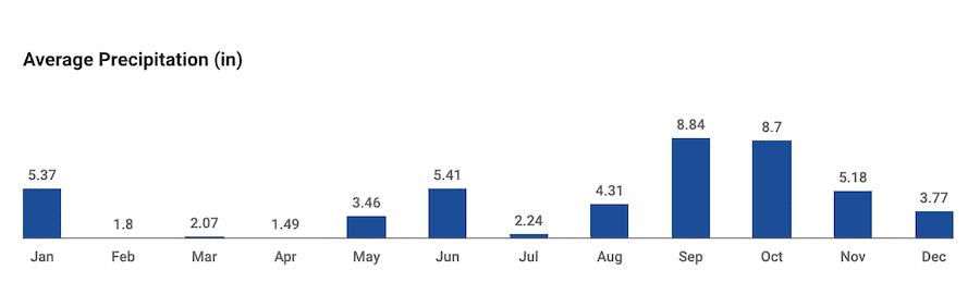 Average precipitation year-round for Tulum